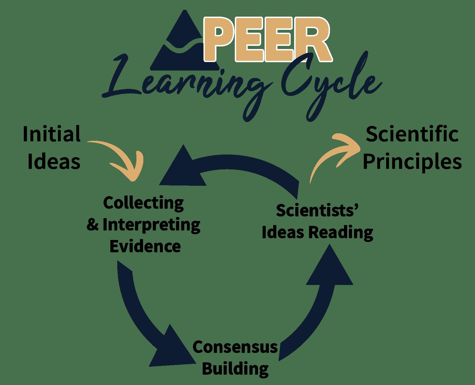 Transforming Classrooms - Physics Through Evidence